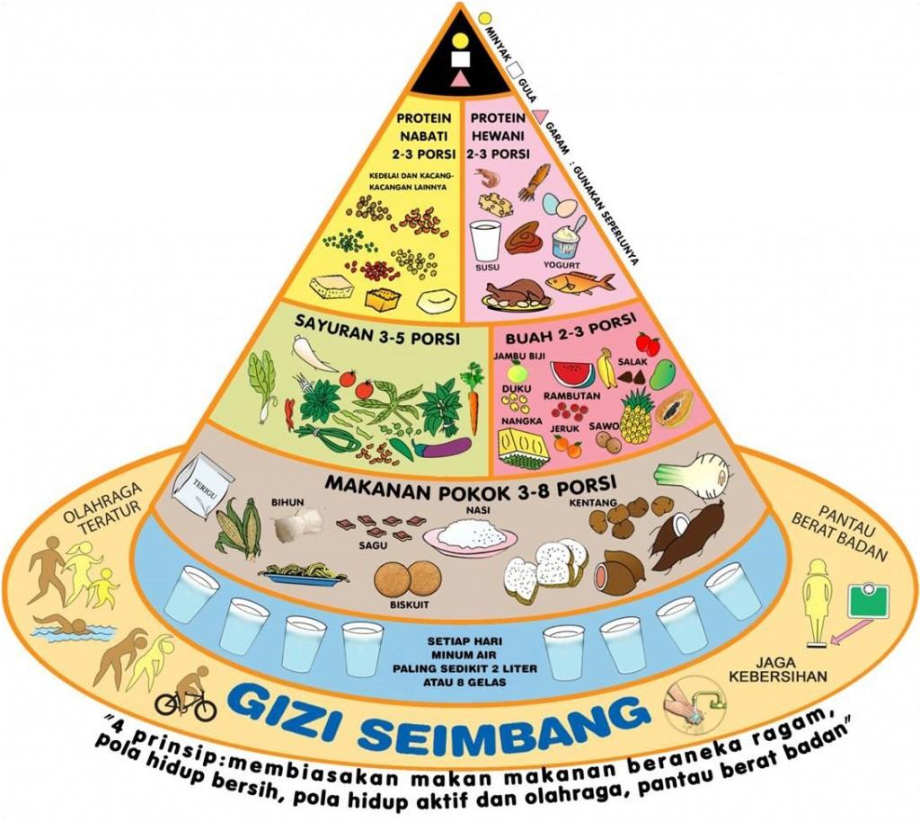 Contoh Brosur: Kebutuhan Nutrisi Dan Gizi Ibu Hamil